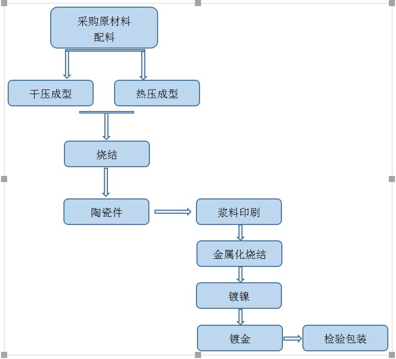 亚博体育网页登录金属化简易工艺流程